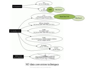Data conversionTechniques