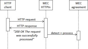 HTTPIn