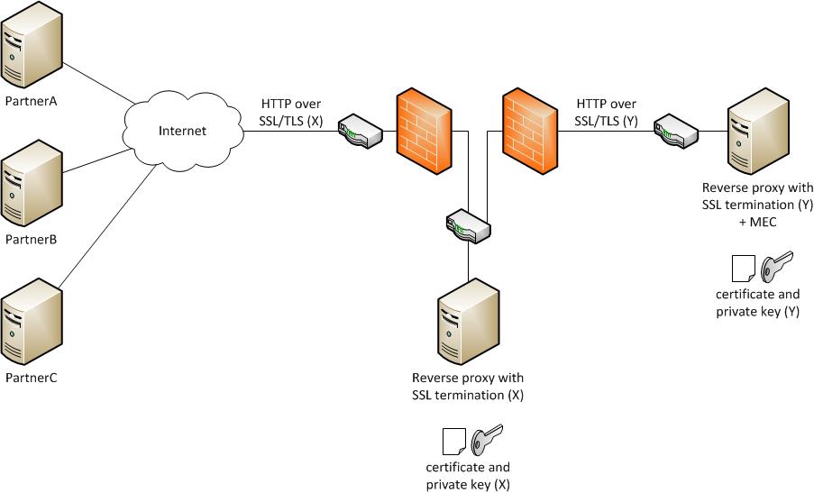 Http Channels In Mec Part 6 M3 Ideas